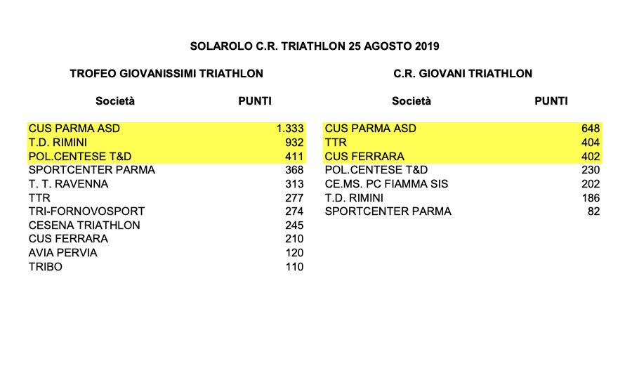 ClassificheSquadreSolarolo_25Agosto2019